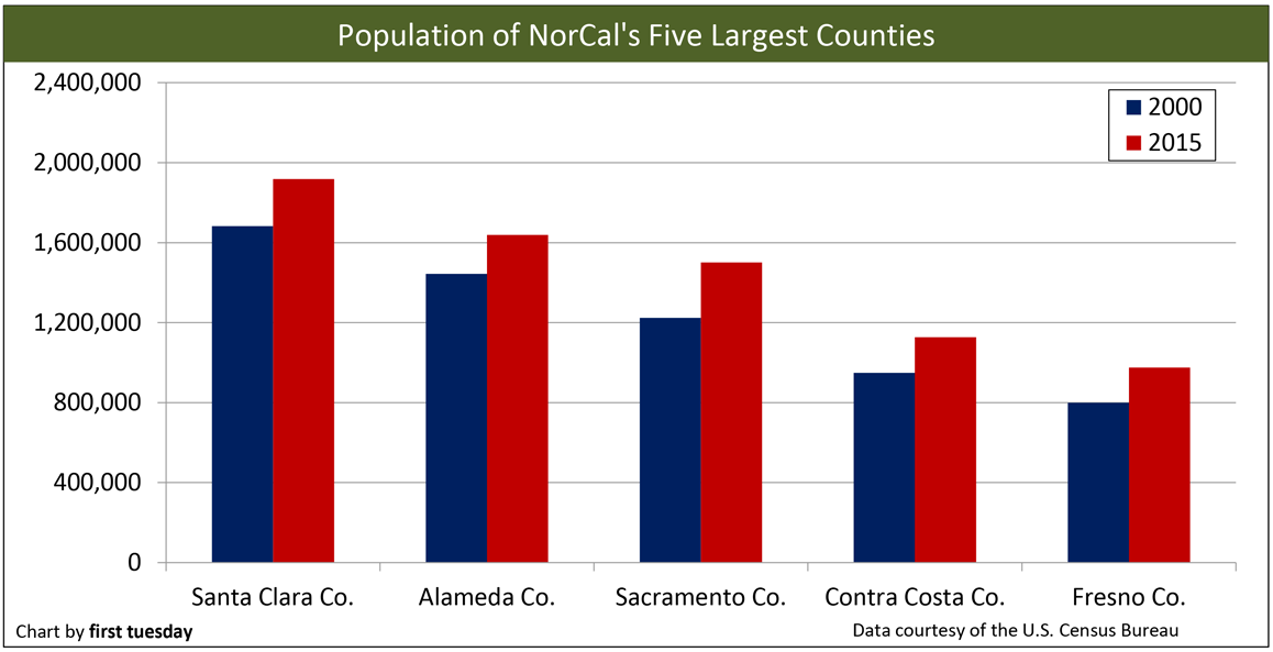 Golden State Population Trends First Tuesday Journal - When did california become part of the united states