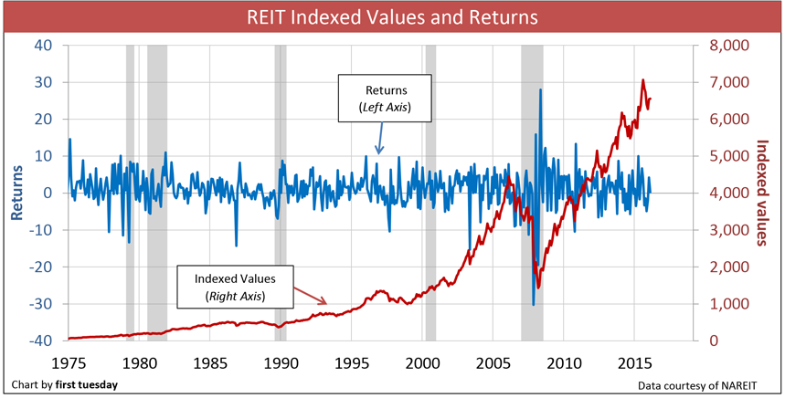REIT investment: playing the real estate game from the sidelines 1