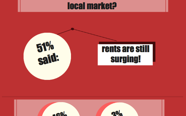 The votes are in: rents are still surging