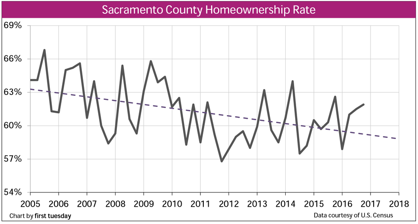 San Francisco home sales