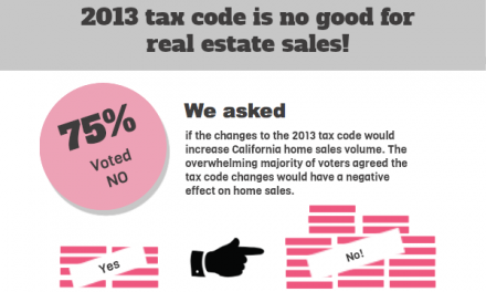 The votes are in: 2013 tax code is no good for real estate sales!